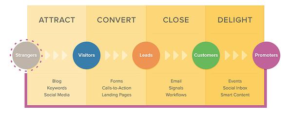Inbound Marketing fases