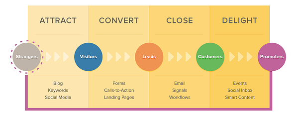 Inbound Marketing fases