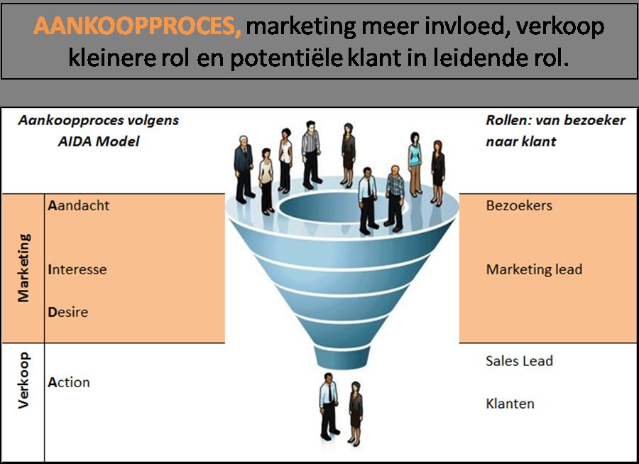 funnel,samenwerking marketing en sales, samenwerking sales en marketing