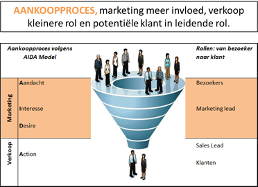 funnel,samenwerking marketing en sales, samenwerking sales en marketing