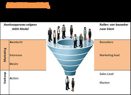 Aankoopproces bij Inbound Marketing, Klant leidende rol