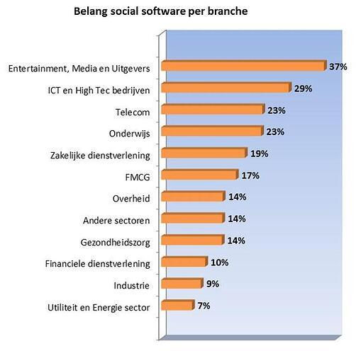 Belang social software per branche