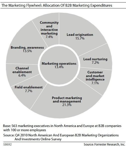 B2B Marketing Budgets Up 6.7% in 2011