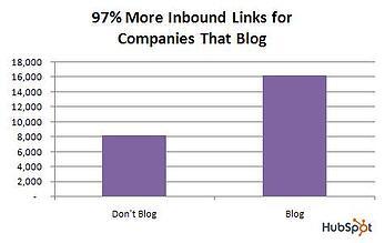 Grafiek wel en niet bloggen, voordeel meer inkomende links