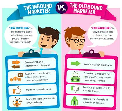 Infographics en inbound marketing