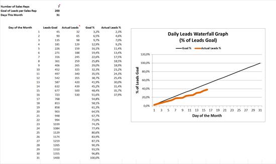 Leadgeneratie monitoring