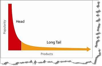 Long Tail zoekwoorden en ERP leadgeneratie