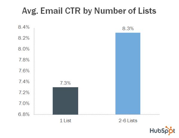 segmentatie email campagnes