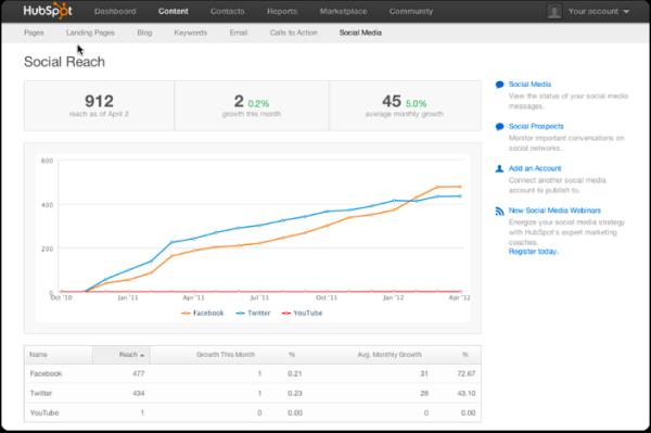 Social Reach   HubSpot 3png resized 600