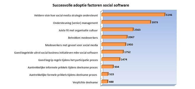 Succesvolle adoptie factoren social software