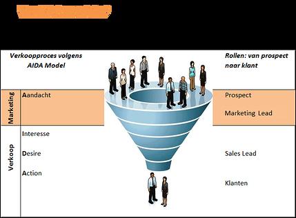 Verkoopproces, marketing ondergeschikt.jpg