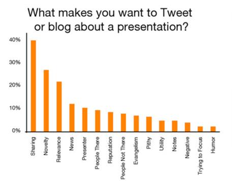 Waar tweet u over bij een presentatie