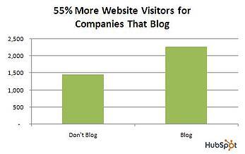 Grafiek voordelen wel en niet bloggen