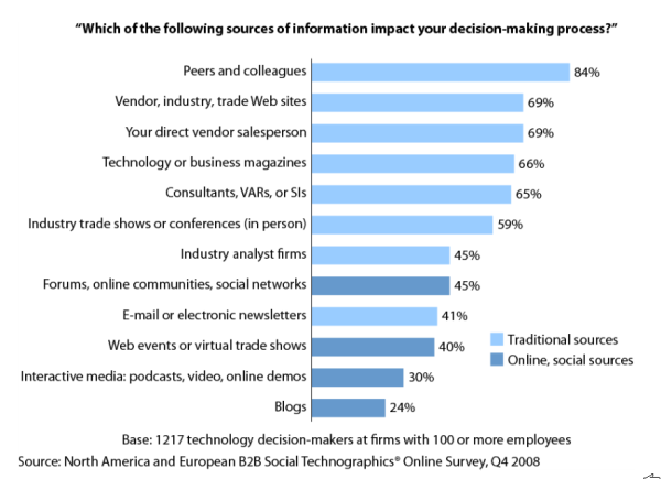 forrester-research-word-of-mouth-b2b