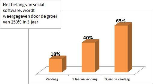 250% groei social software