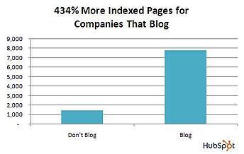 Grafiek Wel en niet bloggen, voordeel meer geindexeerde webpagina%27s