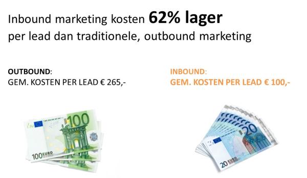 Kosten Inbound Marketing 62% lager per lead dan Outbound Marketing