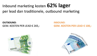 Kosten Inbound Marketing 62% lager per lead dan Outbound Marketing