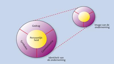 corporate-identity-van-riel