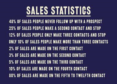 insight-selling-statistics