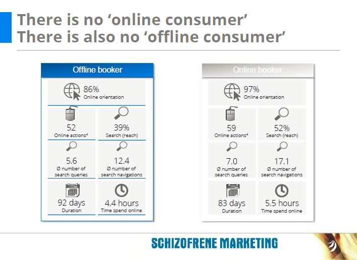 online offline consumer