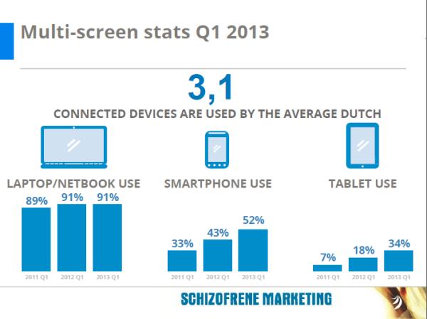 multi screen stats q1 resized 600