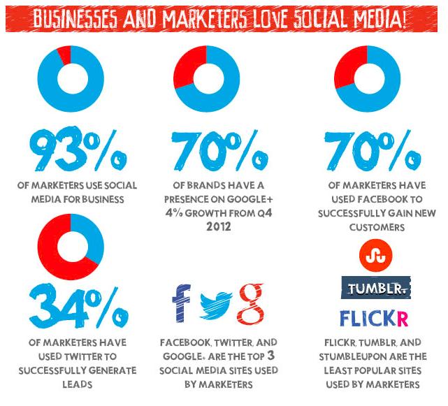 growth of social media 2013
