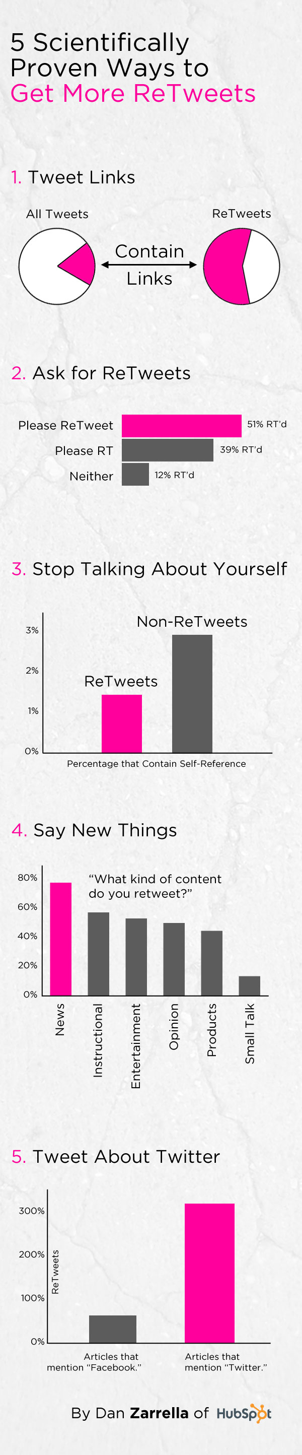 retweets infographic