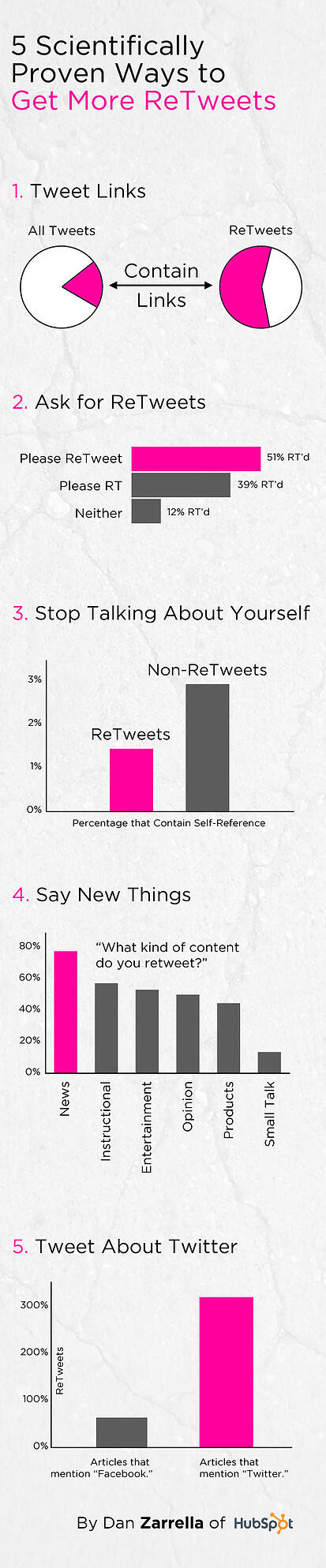 retweets infographic