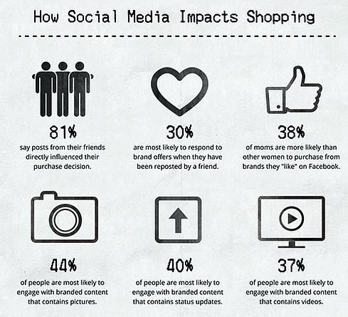social_media_voordeel