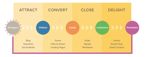 Inbound marketing methode