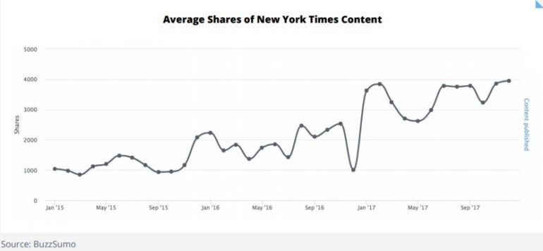 Average shares of new york times content