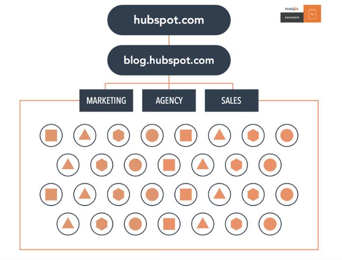 HubSpot huidige infrastructuur website