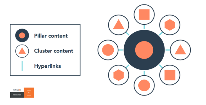 HubSpot topic cluster pillar page