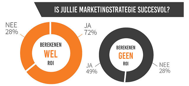 ROI berekenen succesvol marketingstrategie