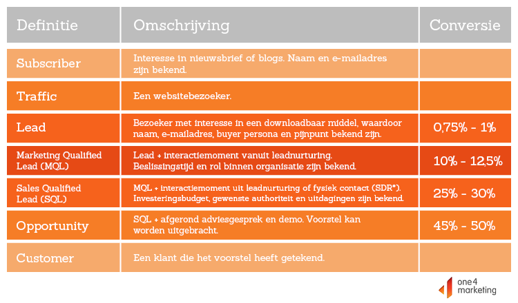 Lead definities_kwalitatieve leads.png