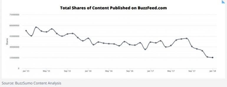 Total shares content published on buzzfeed