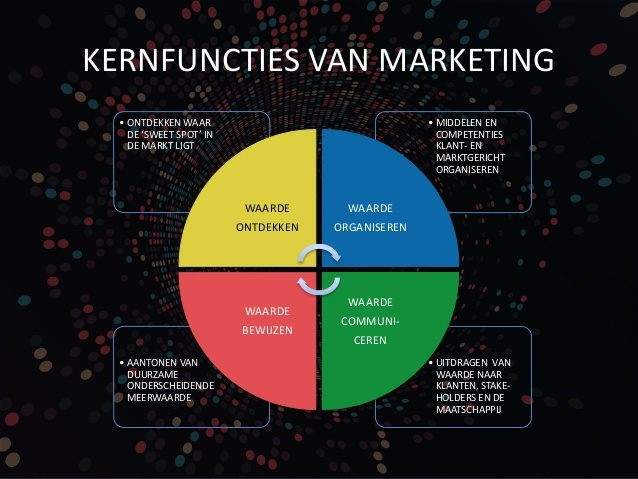 kernfuncties marketing - Rob Beltman.jpg