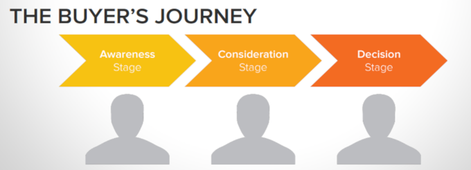 Buyer journey vs customer journey-579640-edited
