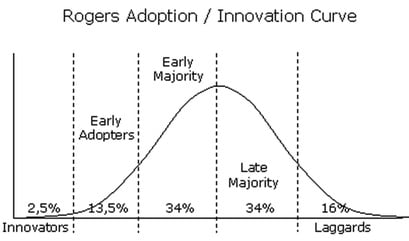 innovation_adoption_curve_rogers.jpg