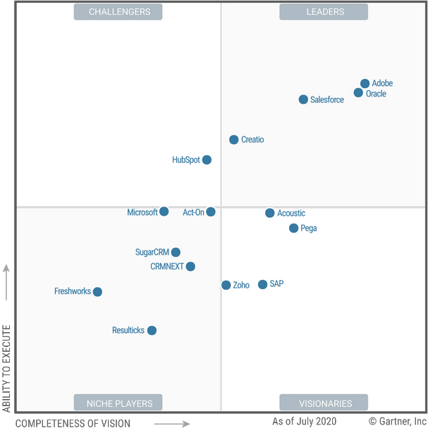 Gartner Magic Quadrant CRM Leadmanagement 2020