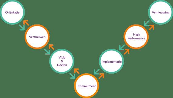 Het schema laat zien hoe nieuwe techniek binnenkomt in een organisatie.