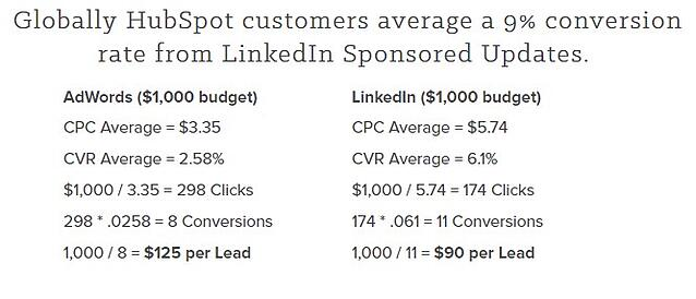 LinkedIn vs Adwords