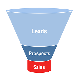 Leads, prospects en sales zijn onderdeel van de inbound marketing funnel.