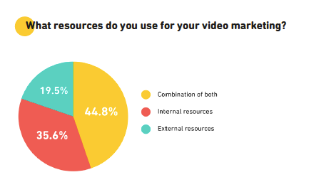 resources video marketing