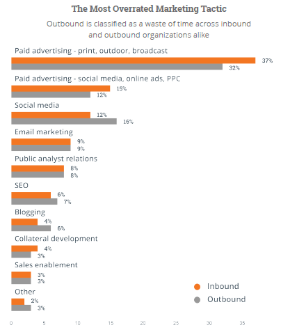 Most overrated marketing tactics. By State of Inbound 2015/HubSpot