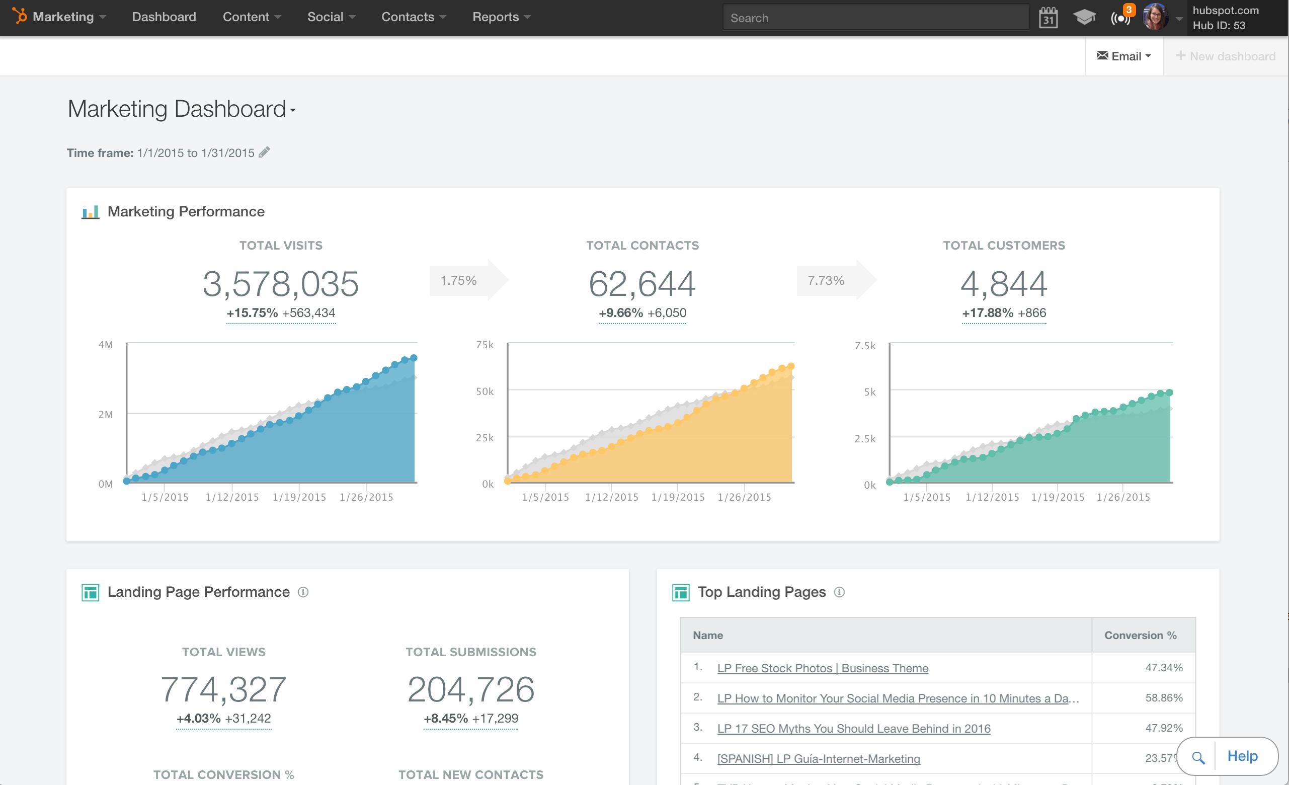 HubSpot-dashboard