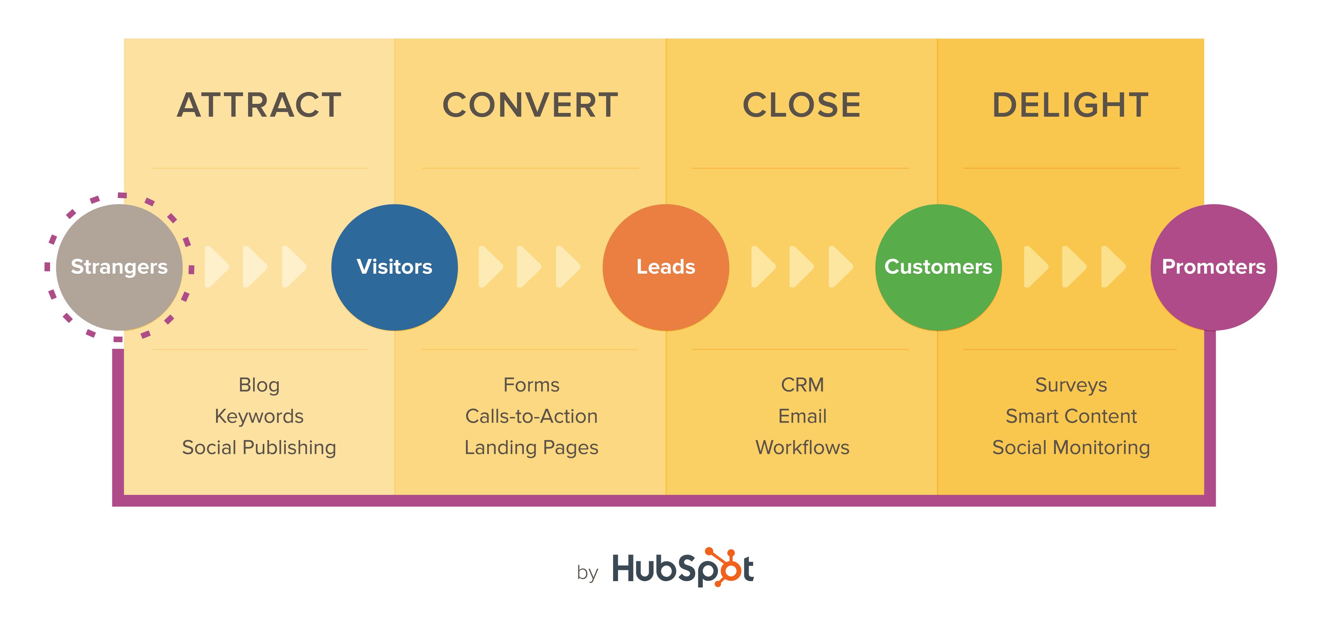 Inbound-Methodology HubSpot