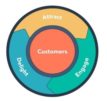 flywheel, onderdeel van de inbound marketing methode van hubspot