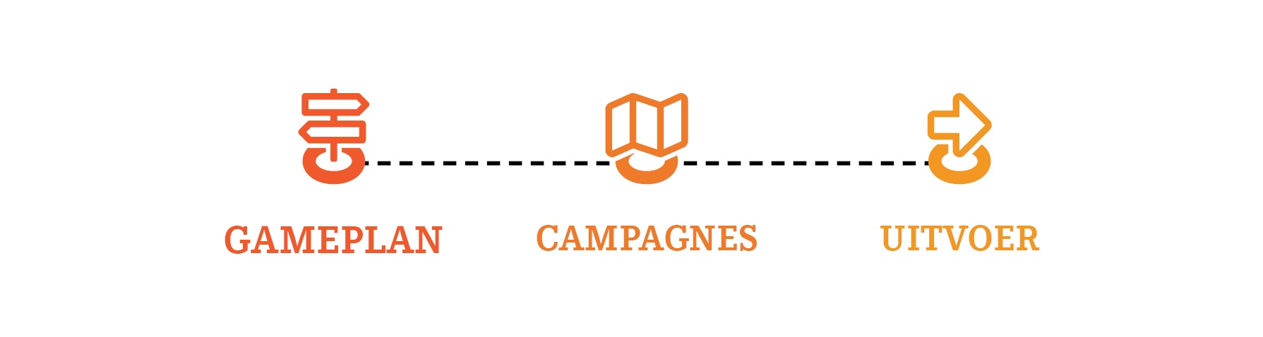 Succesvolle campagne - Blog MH